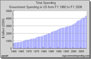 Real Total Governmental Spending (constant 2000 dollars)